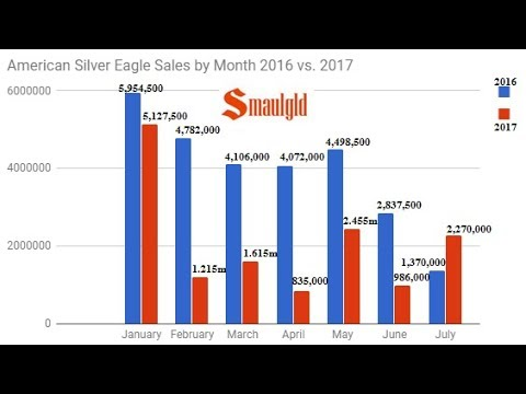 American Silver Eagle Sales Advance Sharply in July
