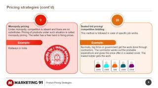 Product Pricing strategies in Marketing Types of Pricing in Marketing