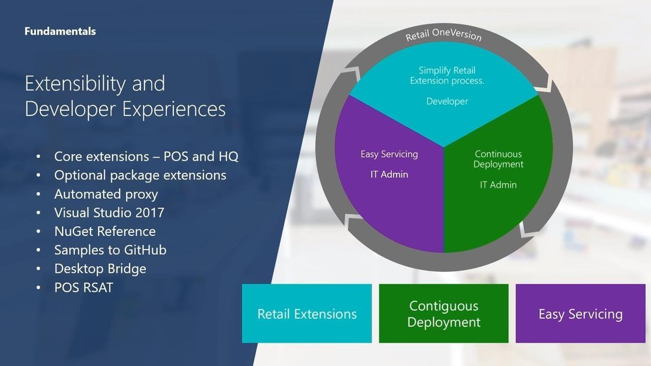 Microsoft Dynamics 365 for Retail: What's new and Roadmap - BRK1008