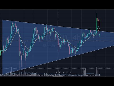 Bitcoin Failed Breakout! Market Update And Chart Review