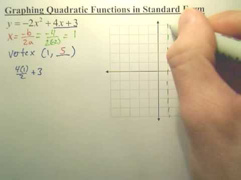 Quick Way of Graphing a Quadratic Function in Standard Form - YouTube