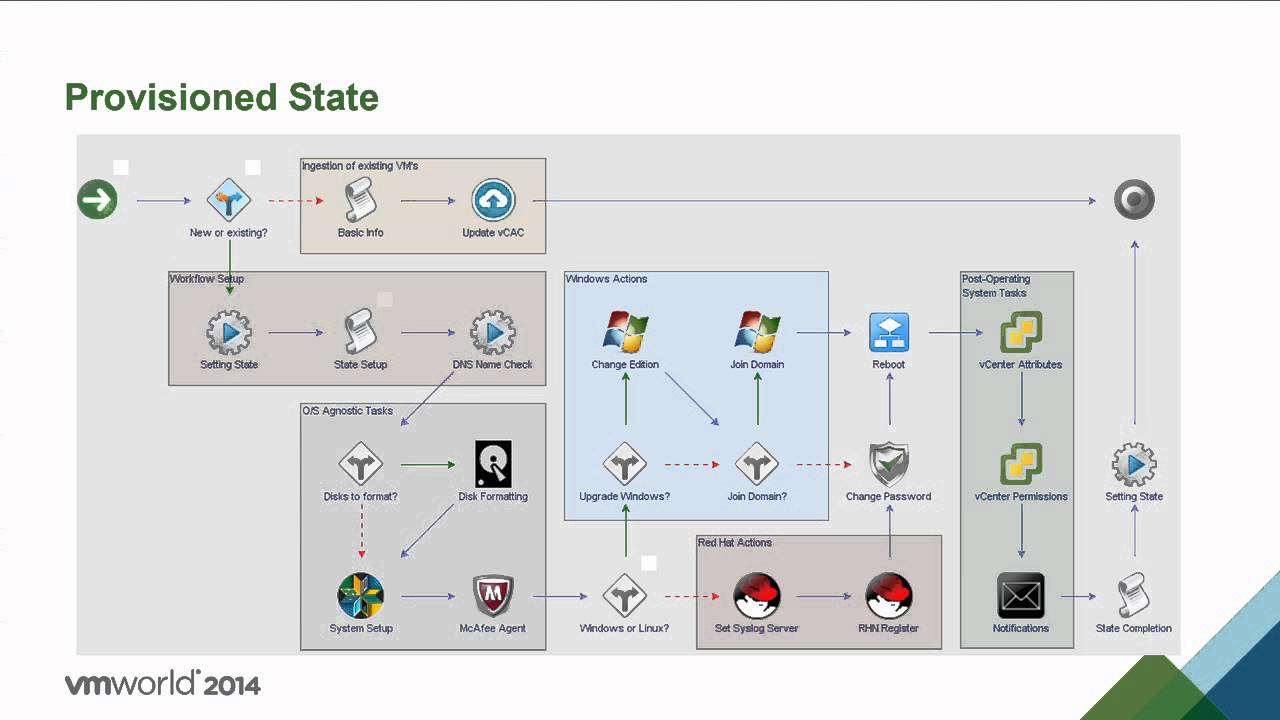 VMworld 2014 MGT2525 - Extending vRealize Automation Center Requests with  vRealize Orchestrator