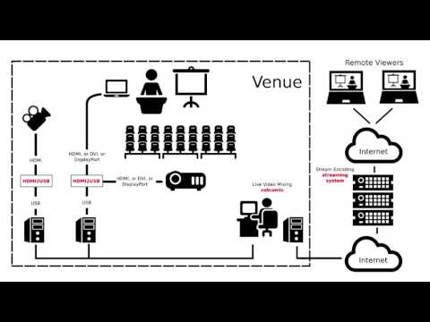 Video recording conferences and user groups using Python