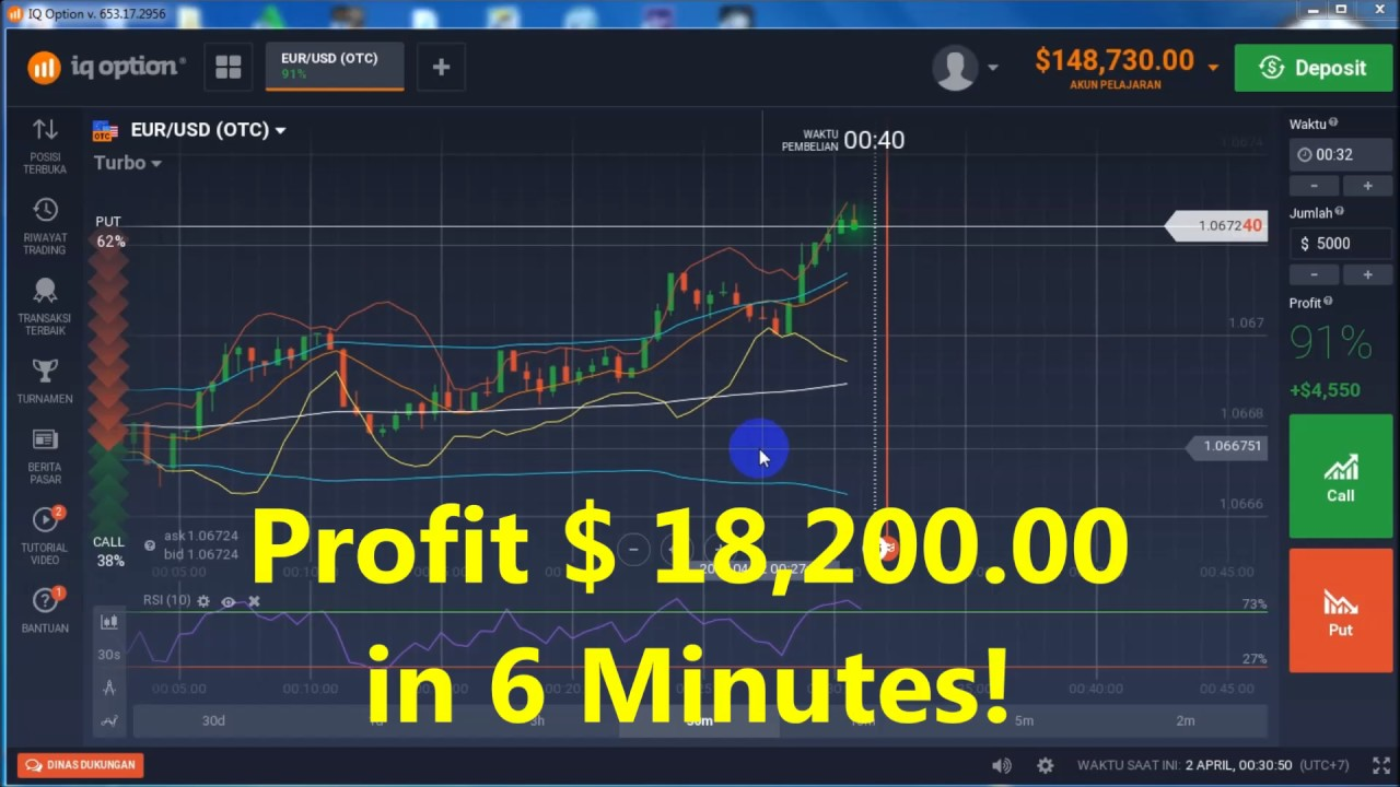 Bagaimana Cara Trading Binary Option - Belajar Binary Option