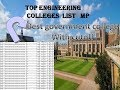 best government colleges mp||with cutoff of best college for be engeneering