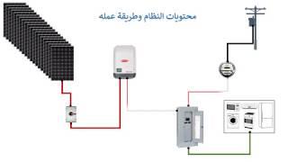 تكاليف وتصميم نظام طاقة شمسية للمنازل بالتفصيل