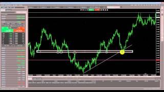 Торговая Стартегия Форекс Price action 5