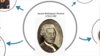 Jacob Rodriguez Pereira, Jewish Teacher of Deaf-Mute People (This Week in Jewish History)