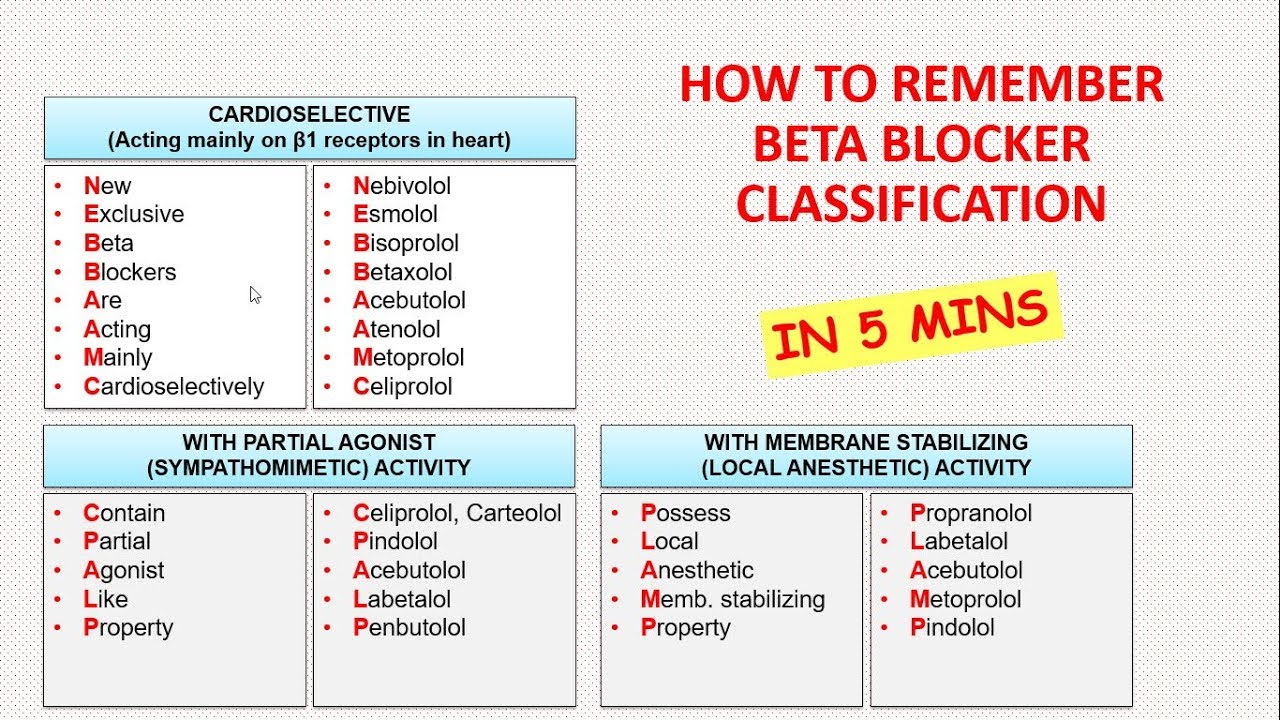 How To Remember Beta Blocker Classification In 5 Minutes??