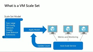 Building out scale applications with Azure Virtual Machines Scale Sets | BRK3127