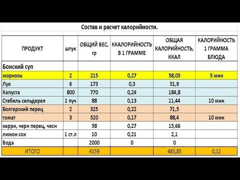 Таблицы калорийности продуктов