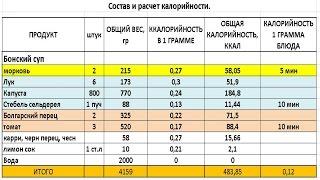 Как сделать калькулятор калорийности и быстро рассчитать калорийность блюда в Excel. Часть 1.