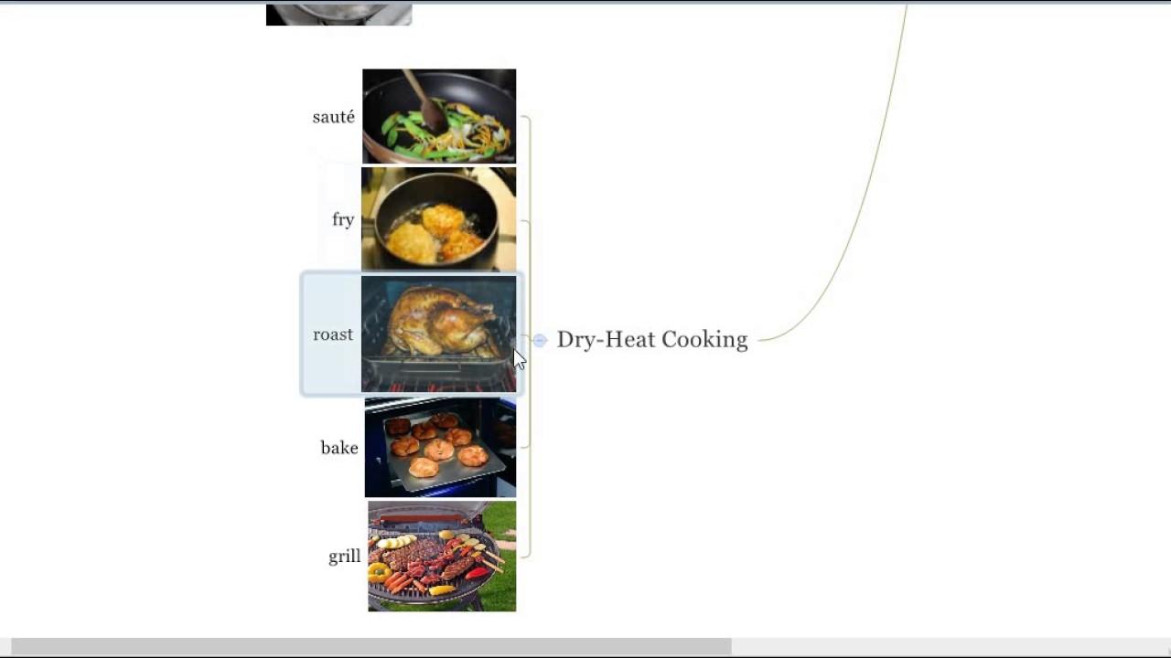 Читаем рецепты на английском - Cooking Methods|кулинарный рецепт на английском с переводом