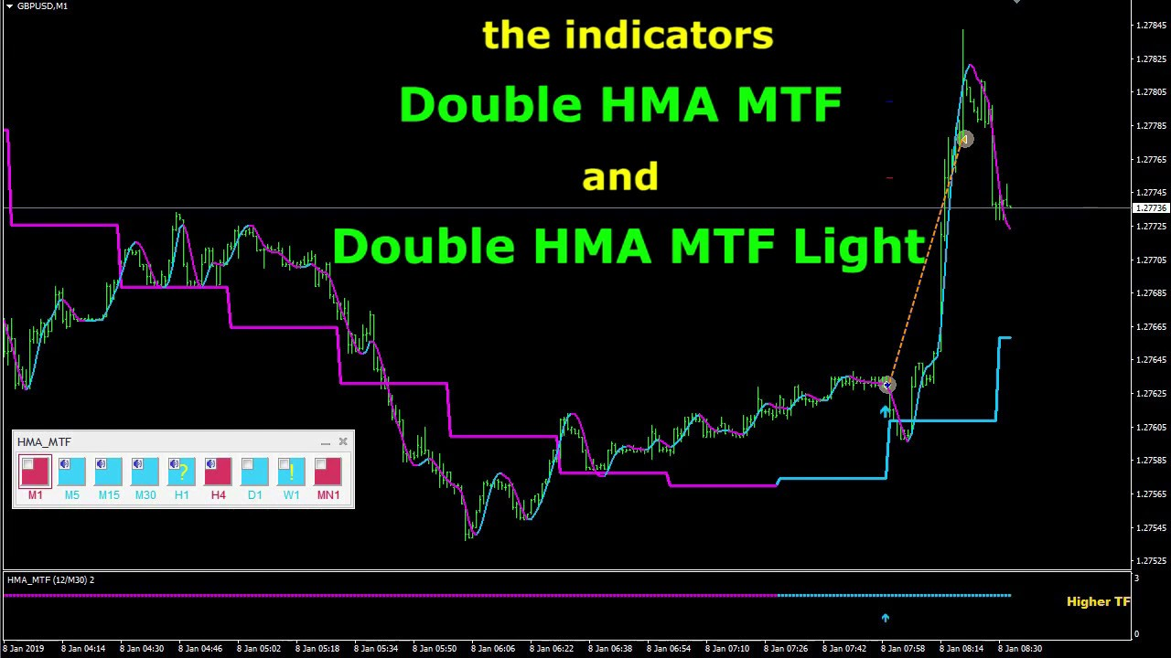 The Double Hma Mtf Indicator Youtube