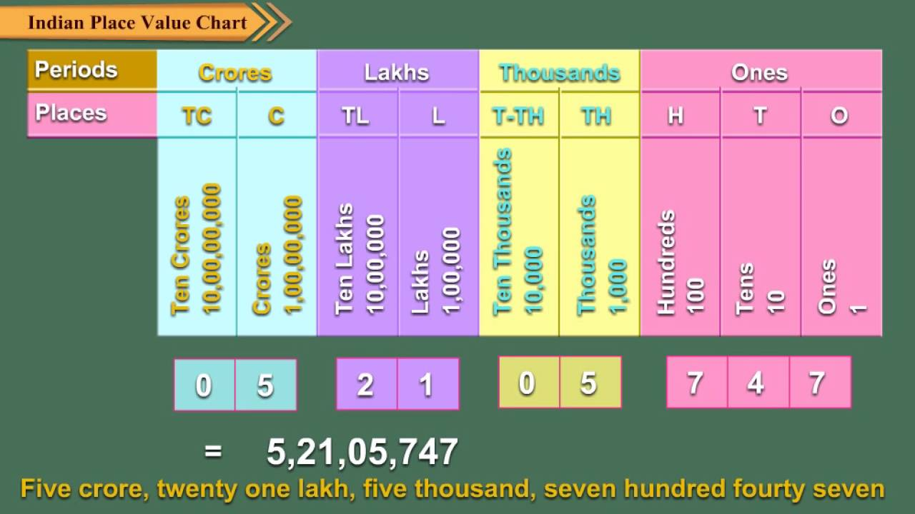 Indian place value chart also youtube rh