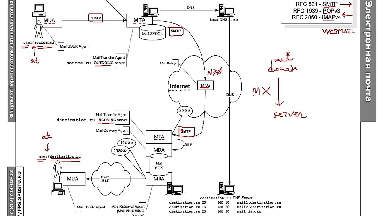 Протокол SMTP: Как работает электронная почта и агент передачи postfix