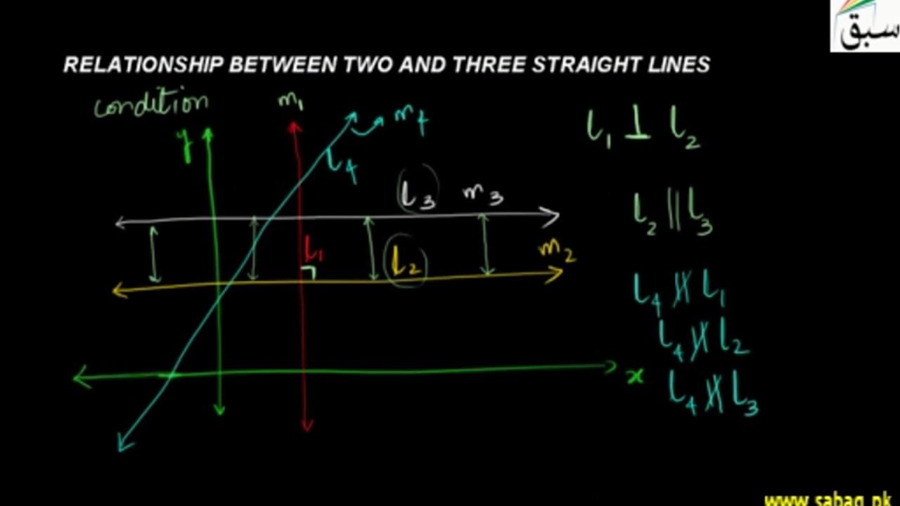 relationship between two lines