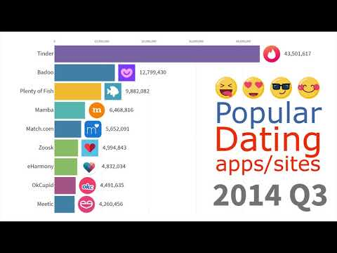 best dating apps for marriage