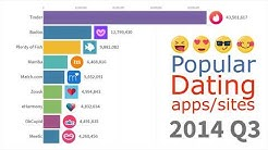 Most Popular DATING apps and sites 2000 - 2019