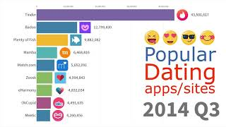 Most Popular Dating Apps And Sites 2000   2019