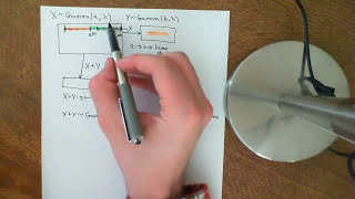 Convolution of two Independent Gamma Distributions Part 1