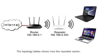 Tp link TL WA901ND 450Mbps Wireless N Access Point Universal Repeater Setup