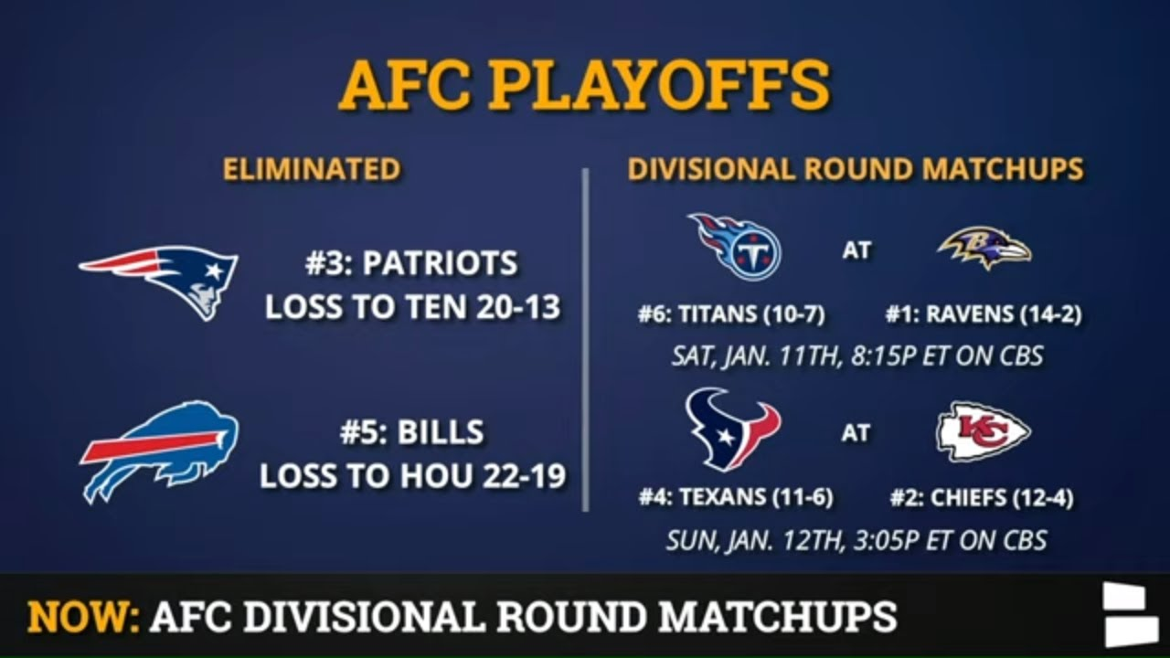 Nfl Playoff Picture Schedule Bracket Matchups Dates Times For 2020 Afc Playoffs Divisional Round Youtube