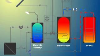 Zasada działania bufora ciepła PCMX