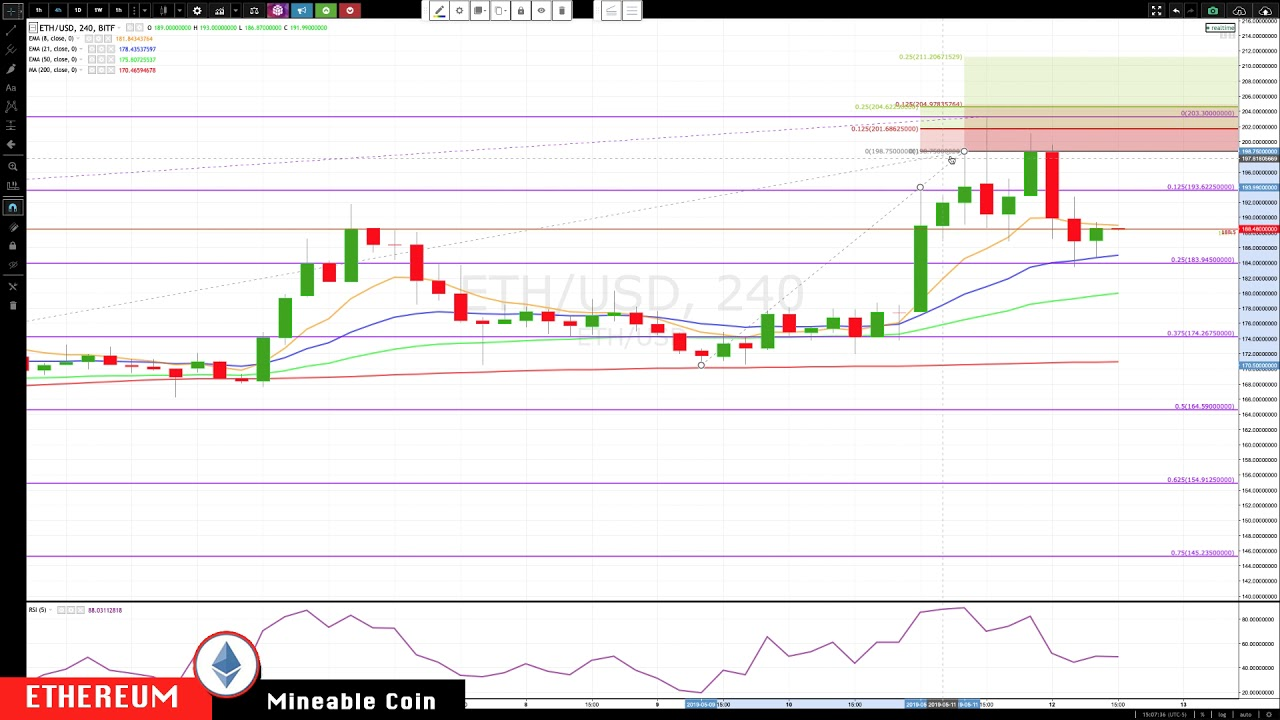BITCOIN : ETHEREUM May-12 Update CryptoCurrency Technical Analysis Chart 1