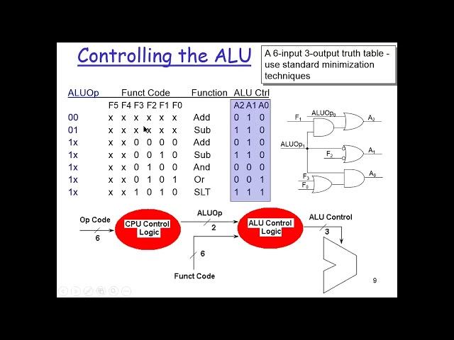 Computer Architecture: Control Unit
