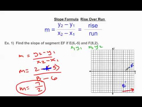 Finding Slope Slope Formula Versus Rise Over Run Youtube
