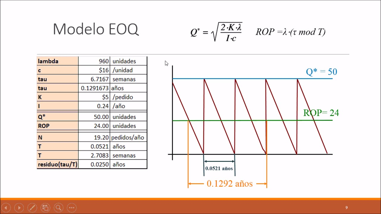 calculating eoq for the littlefield simulation Backorder costs are costs incurred by a business when it is unable to fill an order stock simulator and learn how the economic order quantity model is.