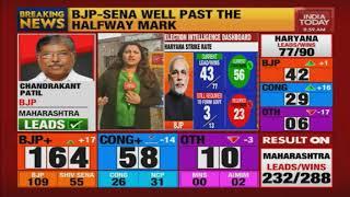 Maharashtra Results : Shiv Sena Ahead Of BJP Only In Konkam-Thane Region