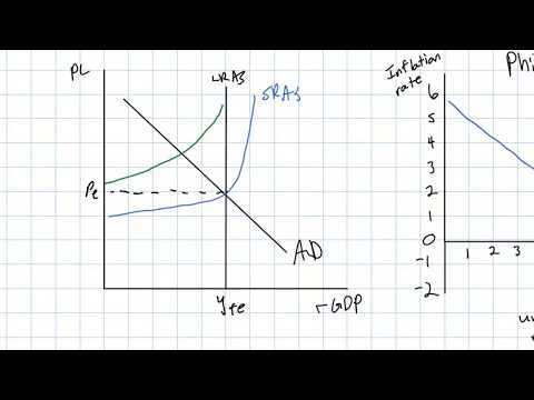 The Short-run Phillips Curve