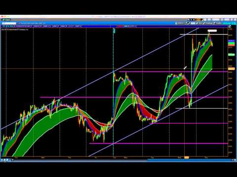 Futures Trading Room Morning Analysis - Day After FOMC