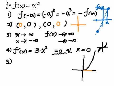 다항 3차 함수 그래프 기본 : f(x)= x^3