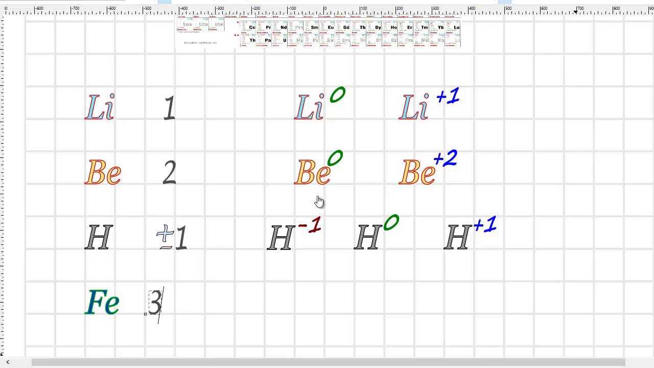 Como leer los estados de oxidacin en la tabla peridica youtube como leer los estados de oxidacin en la tabla peridica urtaz Gallery