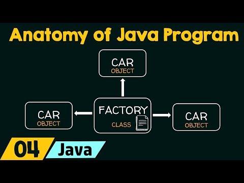 anatomy-of-java-program