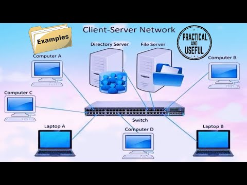 Client Server - Client Server Model - Fundamental Concepts explained with example