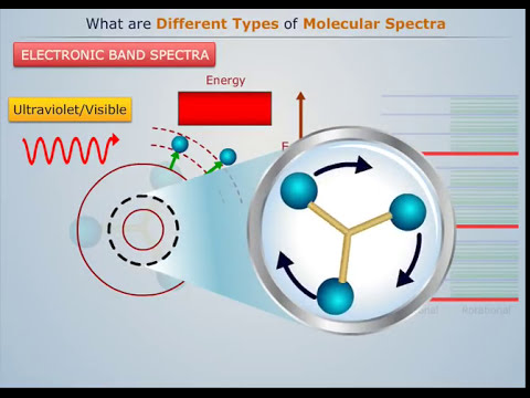 Types of Molecular Spectroscopy - Magic Marks