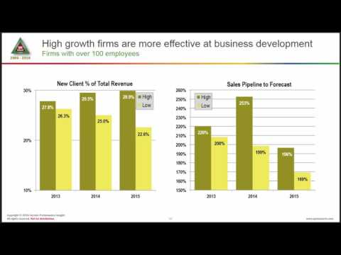Grow or Slowly Fade Away: Why high growth firms are most successful