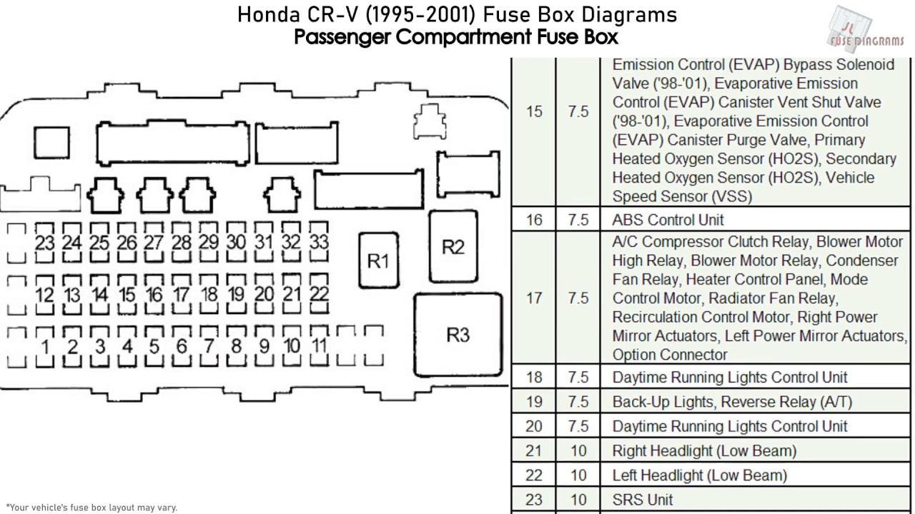 Honda CR-V (1995-2001) Fuse Box Diagrams - YouTubeYouTube