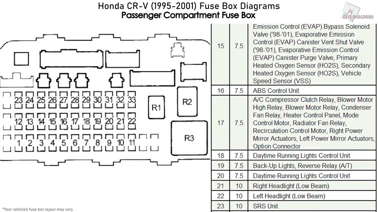 [DIAGRAM] 2005 Cr V Fuse Box Diagram FULL Version HD