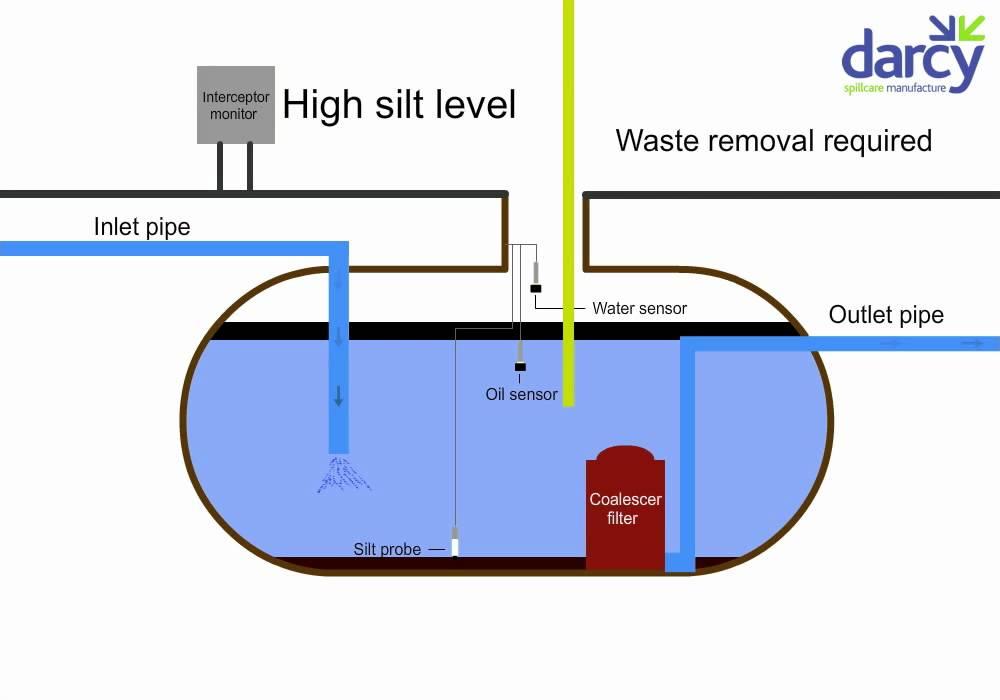 Mains Oil Separator Alarm | Oil Interceptor Monitor on