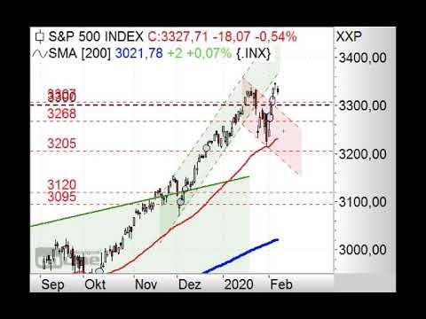 S&P500 scheitert am Fibonacci-Fächer - Chart Flash 10.02.2020