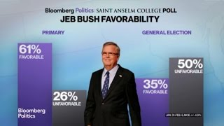 Jeb Bush Leads the Bloomberg Politics New Hampshire Poll