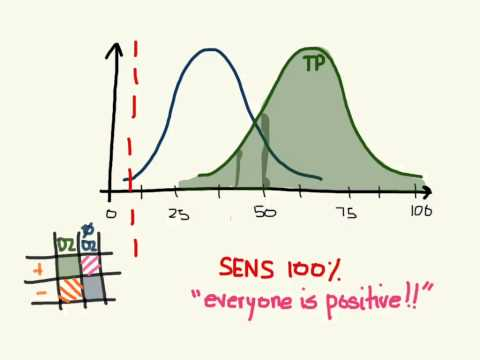 The tradeoff between sensitivity and specificity
