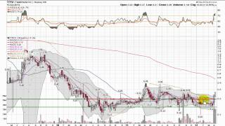 QualityStocks Video Chart TPIV 4/16/12