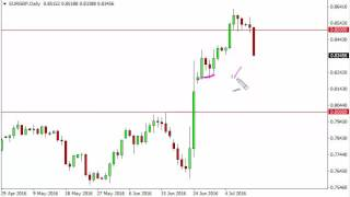 EUR/GBP Technical Analysis for July 13 2016 by FXEmpire.com
