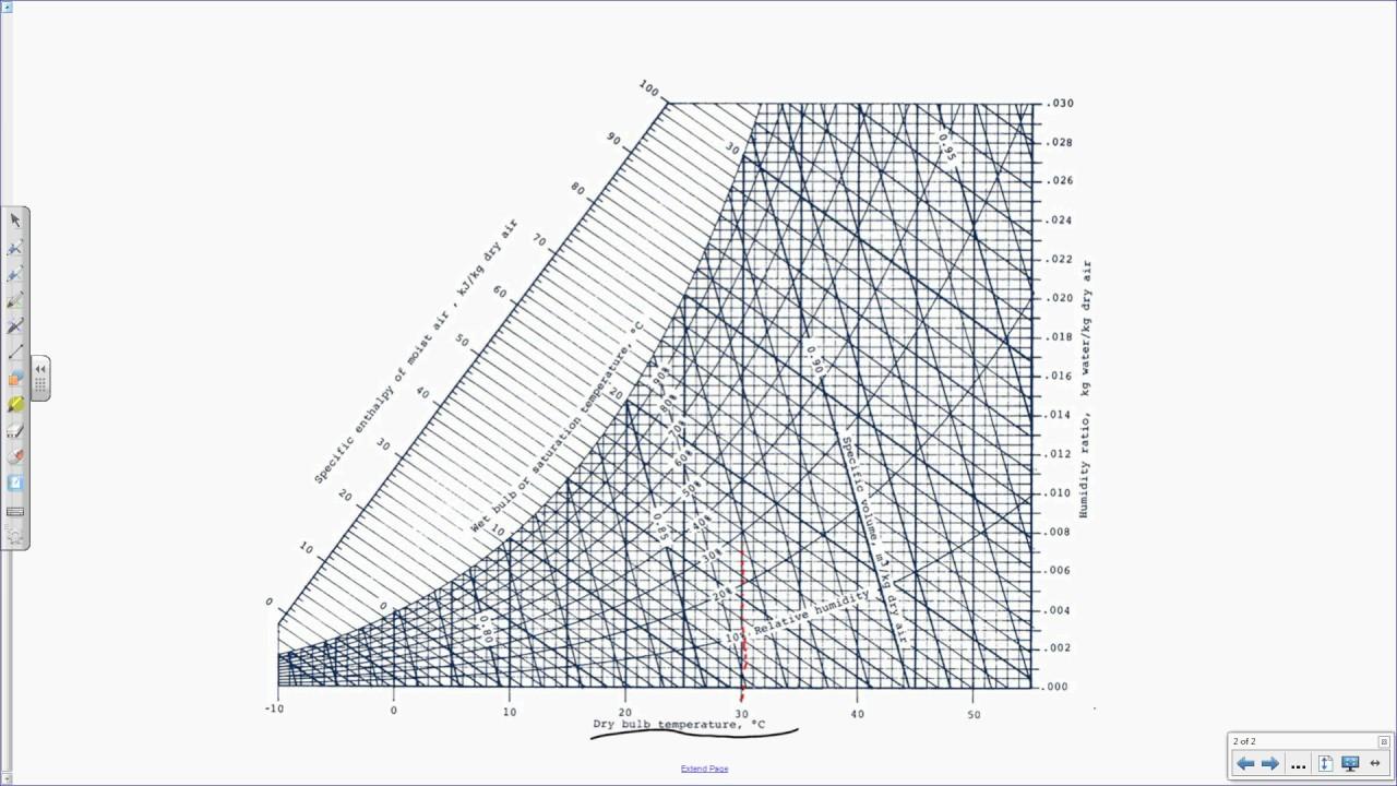 Psychrometric Chart Practice Problem